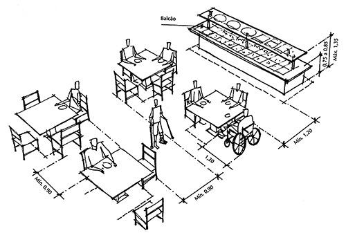 Distancia mesas restaurante