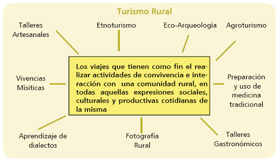 Ventajas Casas Turismo Rural